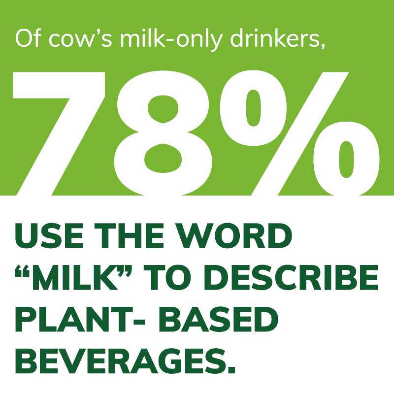 "Consumer survey results: Of cow's milk-only drinkers, 78% use the word ""milk"" to describe plant-based beverages."