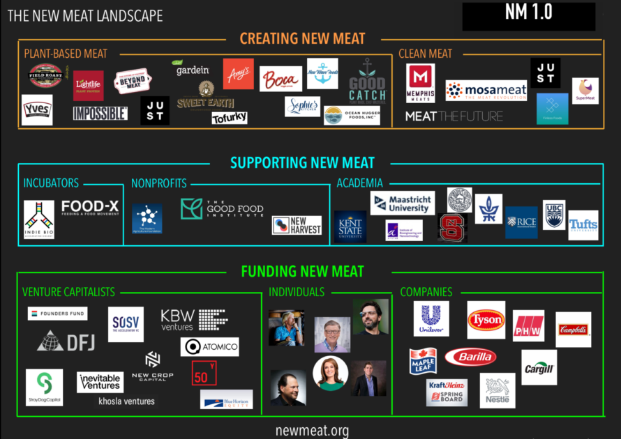 Impact Investing Alternative Proteins Map