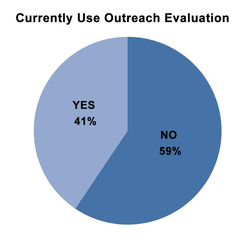 Pie chart: Percentage of vegan advocates currently using outreach evaluation