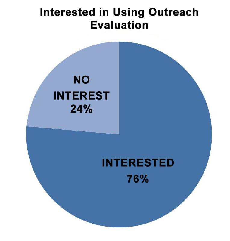 Pie chart: Percentage of vegan advocates interested in using outreach evaluation