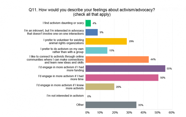 A summary of how VegFund's grantees feel about activism