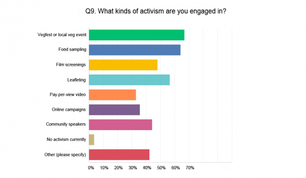 Types of activism VegFund's grantees engage in