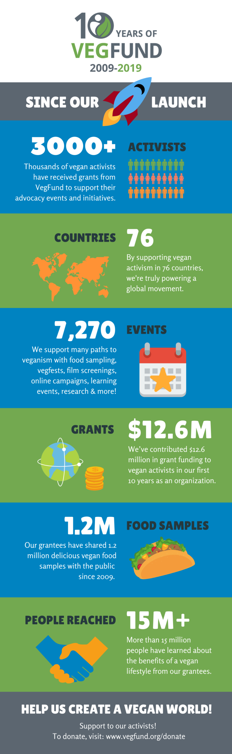 10 Years of VegFund Impact Statistics