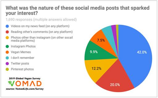 VOMAD social media data