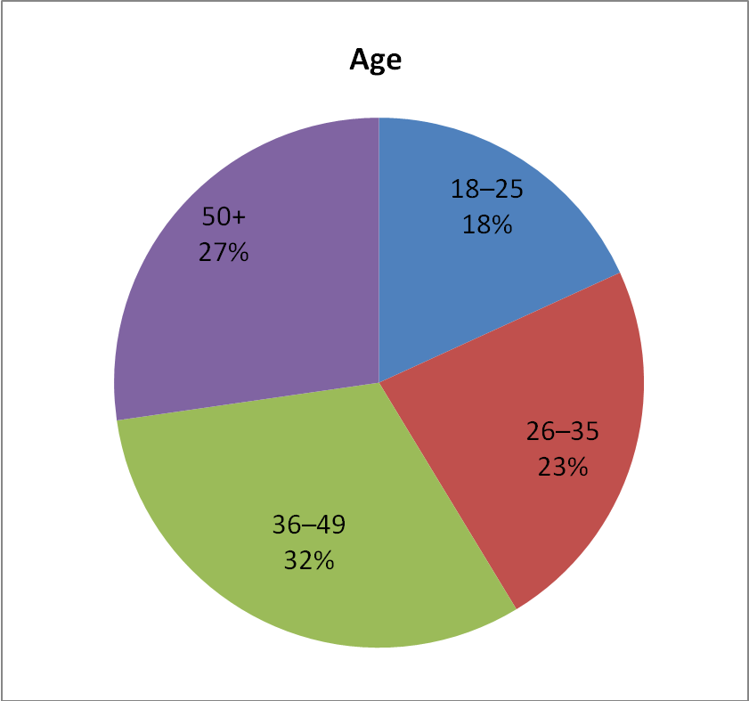 VegFund's grantee age range