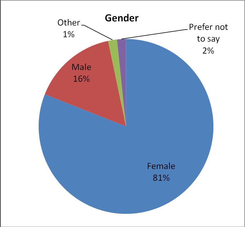VegFund's grantee gender insights