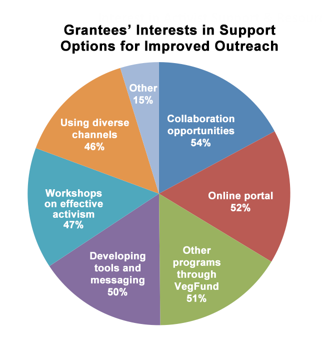Pie chart: Grantee's interests in support options for improved outreach